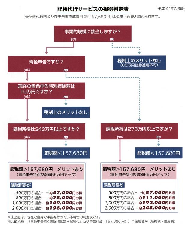 記帳代行サービスの損得判定表